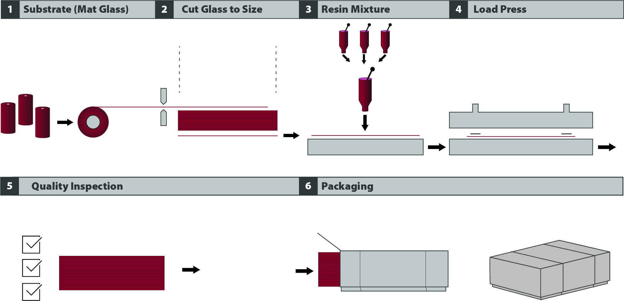 Thermoset Rigid Composites - Gund