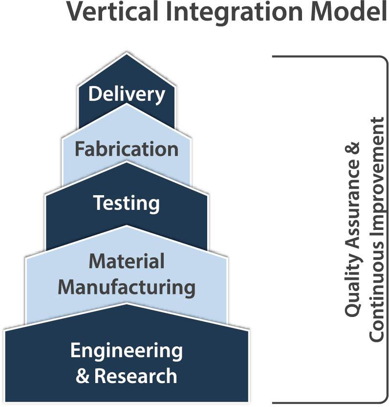starwood vertical integration