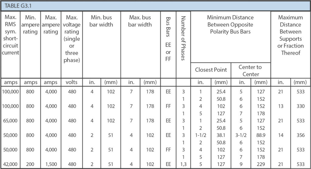 Benefits of UL 891 Standoff Insulators